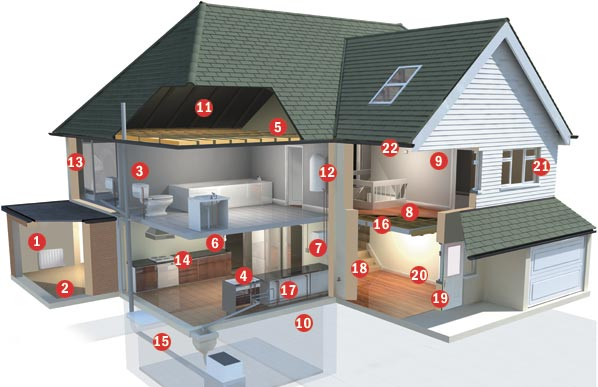 Home Inspection Areas