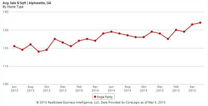 Home Sale Prices Per Square Feet Alpharetta